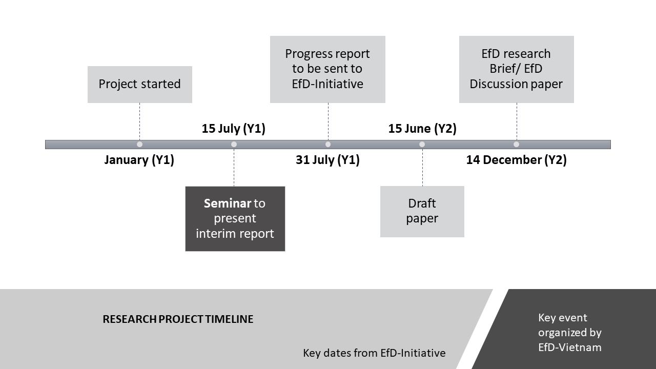 EfD Research Timeline